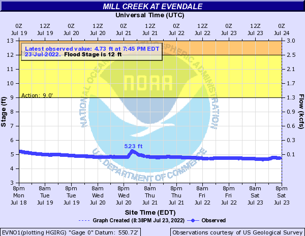 Mill Creek at Evendale