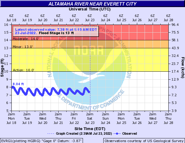 Altamaha River near Everett City