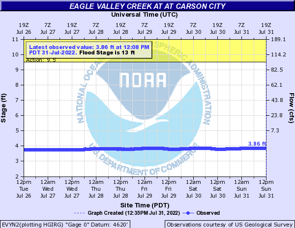 Eagle Valley Creek at At Carson City