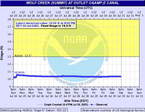 Wolf Creek (Summit) at Outlet O&E Canal