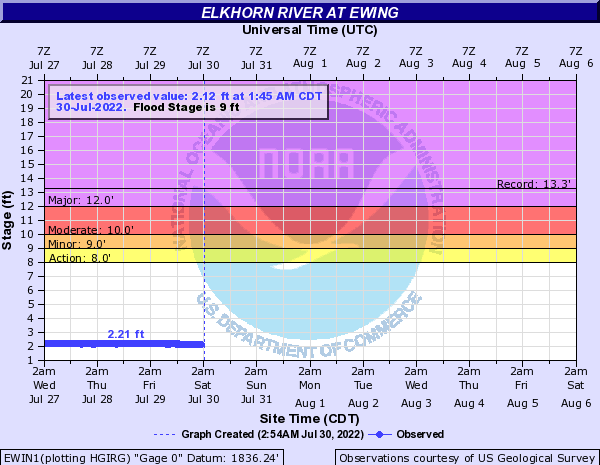 Elkhorn River at Ewing