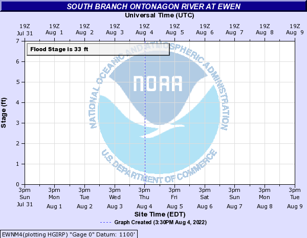 South Branch Ontonagon at Ewen