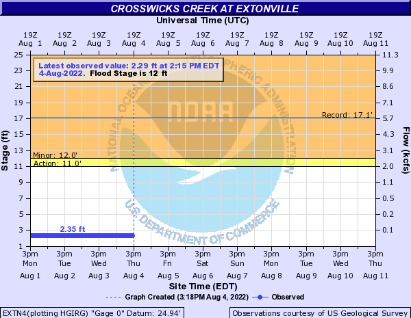Crosswicks Creek at Extonville