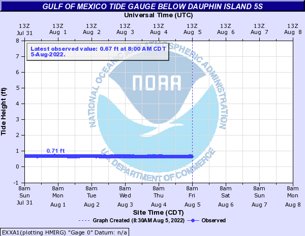 Tide Gauge for Dauphin Island, AL