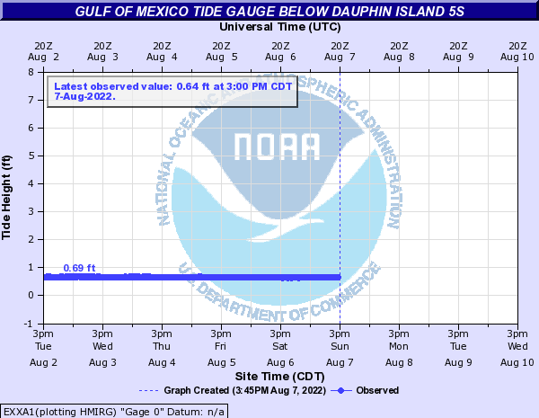 Gulf of Mexico Tide Gauge below DAUPHIN ISLAND 5S