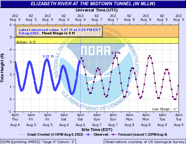 Elizabeth River at the Midtown Tunnel (in MLLW)