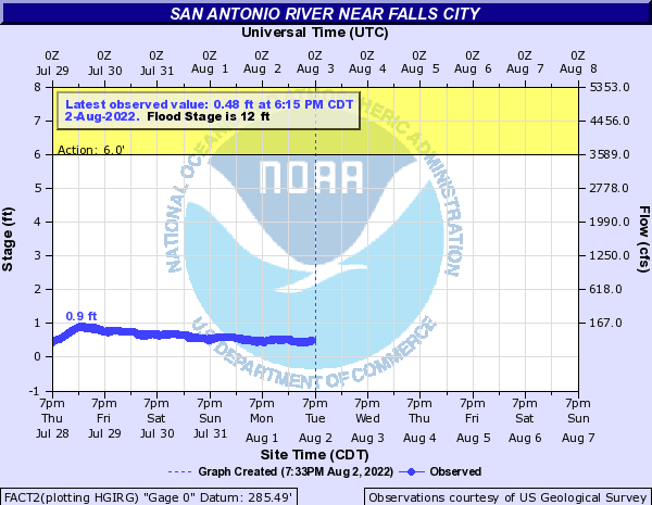 San Antonio River near Falls City