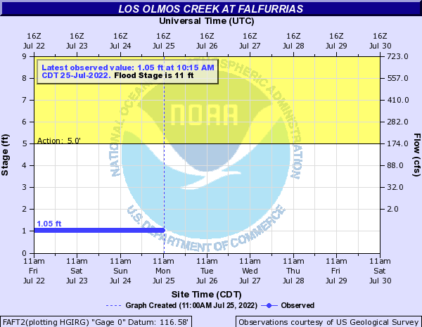 Los Olmos Creek at Falfurrias
