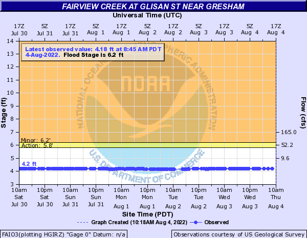 Fairview Creek at Glisan St near Gresham