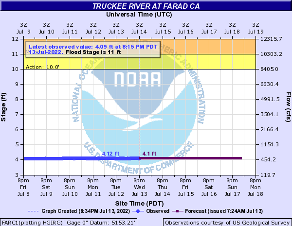 Truckee River at Farad
