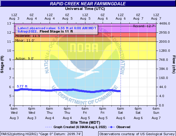Rapid Creek near Farmingdale