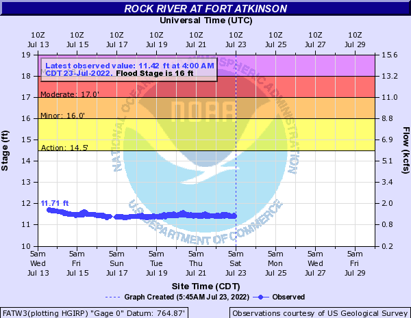 Rock River at Fort Atkinson