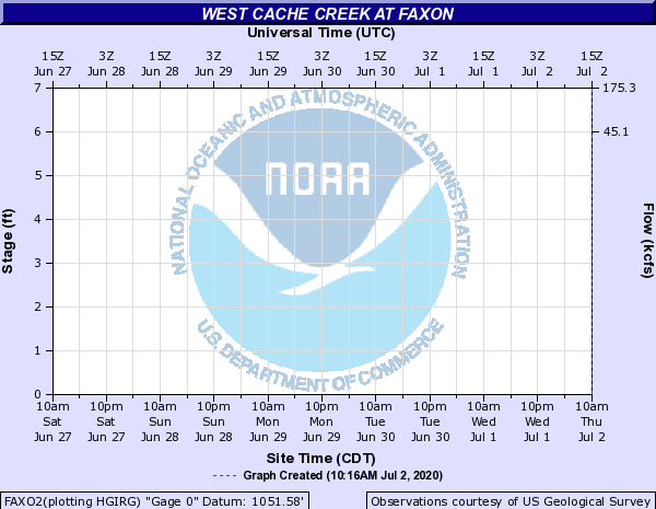 West Cache Creek at Faxon