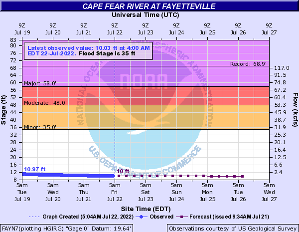 Cape Fear River at Fayetteville