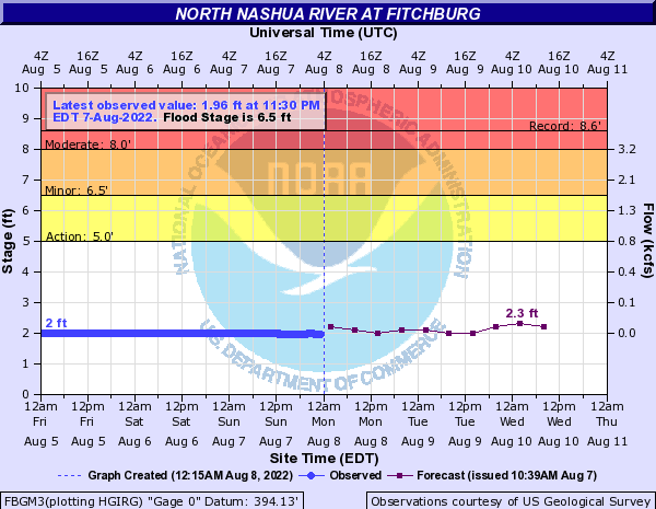 Forecast Hydrograph for FBGM3