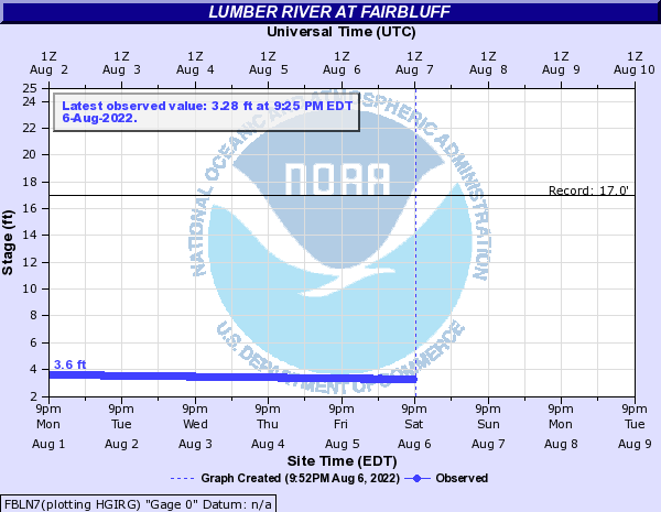 Lumber River at Fairbluff