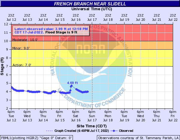French Branch near Slidell