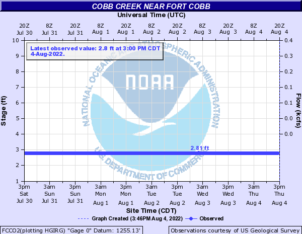 Cobb Creek near Fort Cobb