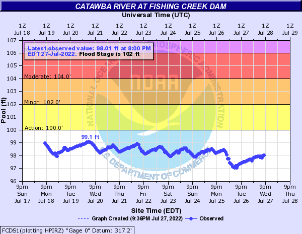 Catawba River at Fishing Creek Dam