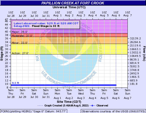 Papillion Creek at Fork Crook