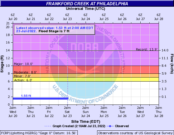 Frankford Creek at Philadelphia