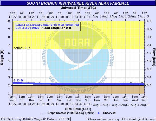 South Branch Kishwaukee River near Fairdale
