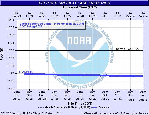 Deep Red Creek at Lake Frederick