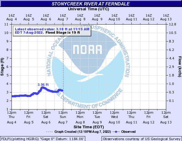 Stonycreek River at Ferndale