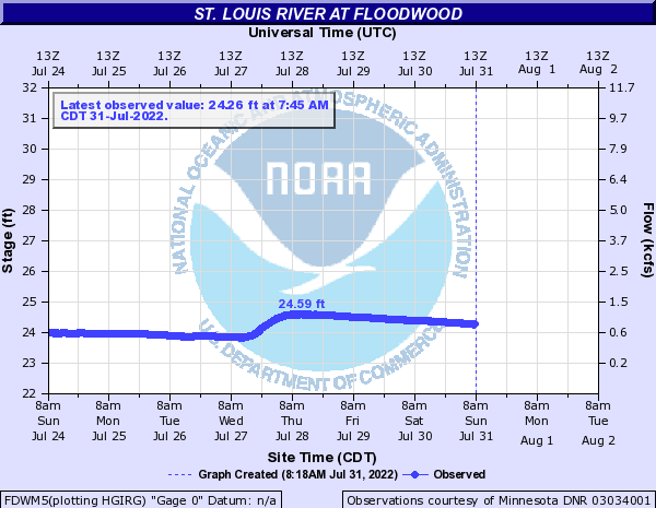 St. Louis River at Floodwood