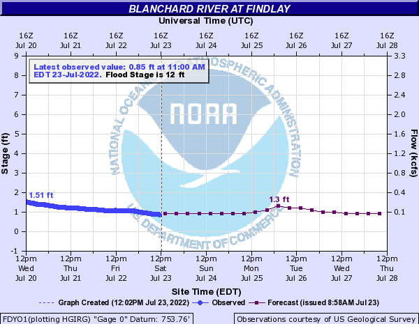 Blanchard River levels at Findlay