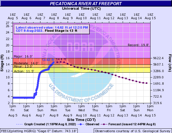 Pecatonica River at Freeport