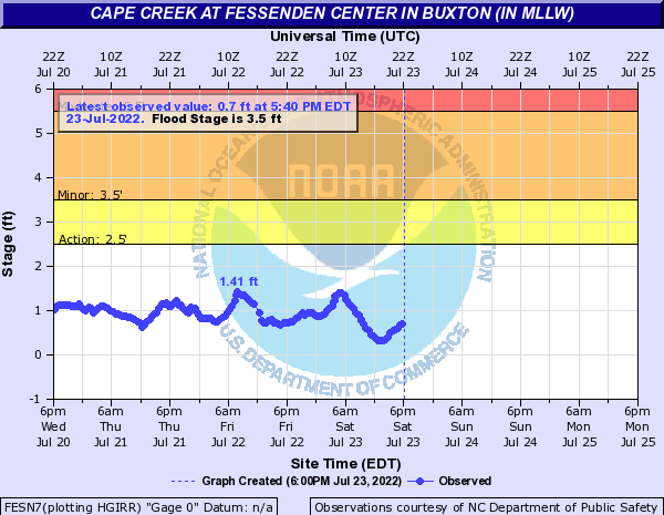 Cape Creek at Fessenden Center in Buxton (in MLLW)
