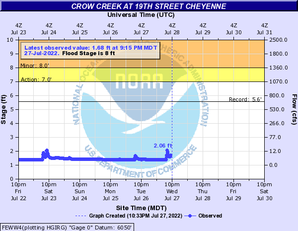 Crow Creek at 19th Street