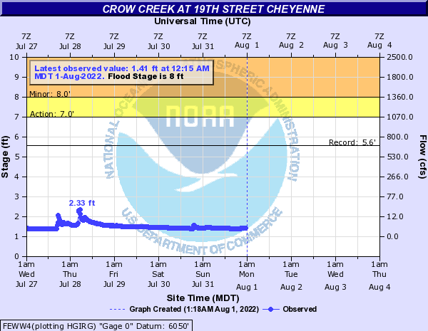 Crow Creek at 19th Street Cheyenne