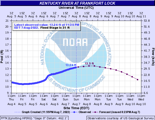 Kentucky River at Frankfort Lock