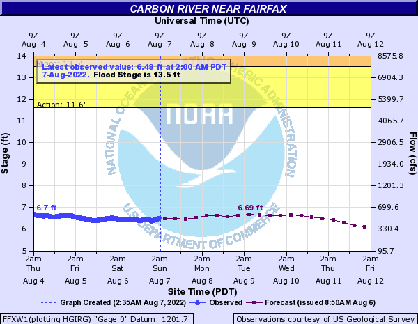 Carbon River near Fairfax