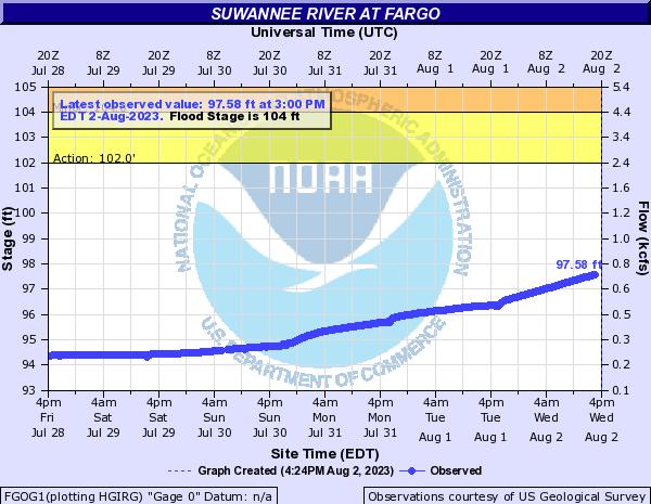 Fargo Suwannee River Gauge