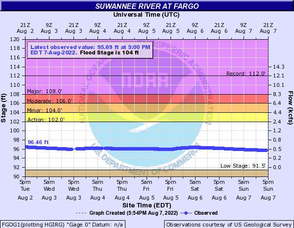 Suwannee River at Fargo
