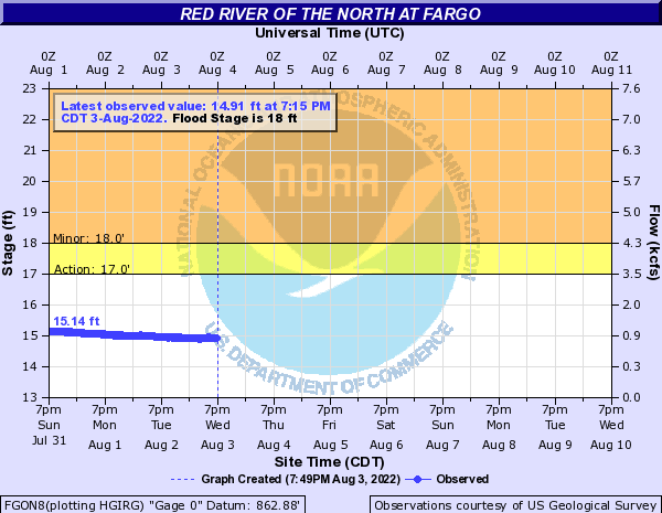 Red River of the North at Fargo