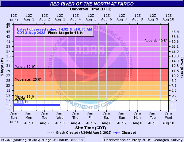 River level in Fargo