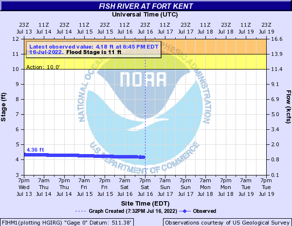 FIHM1 forecast available only at high flows.