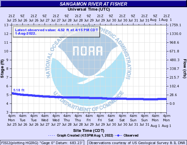 Sangamon River at Fisher