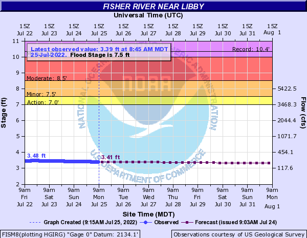 Fisher River near Libby