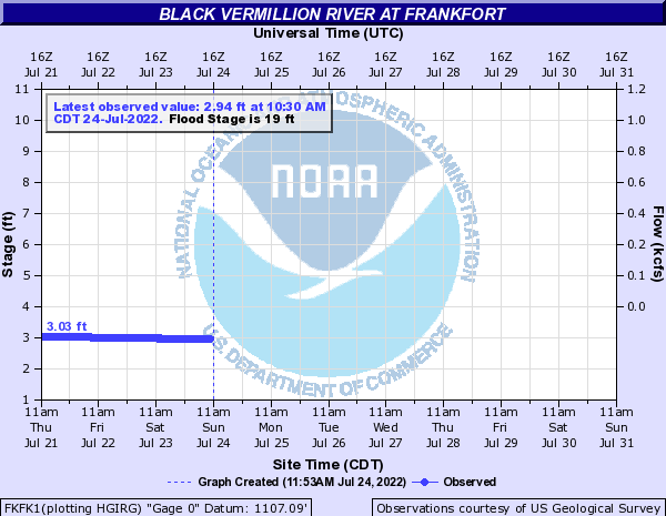Black Vermillion River at Frankfort