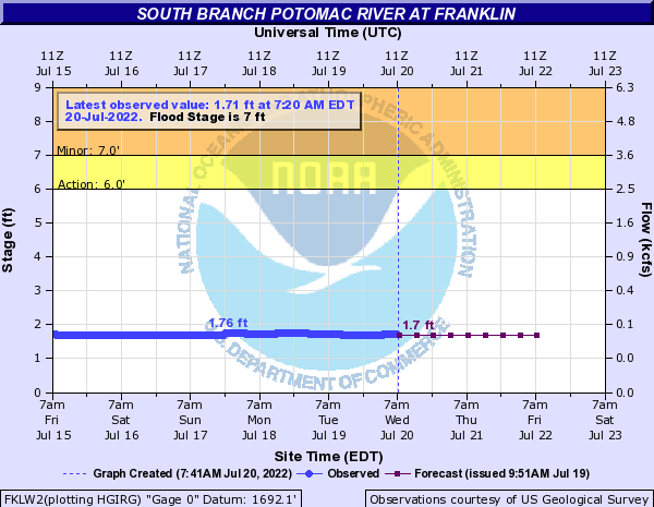 South Branch Potomac River at Franklin