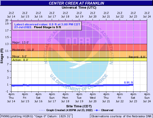 Center Creek at Franklin