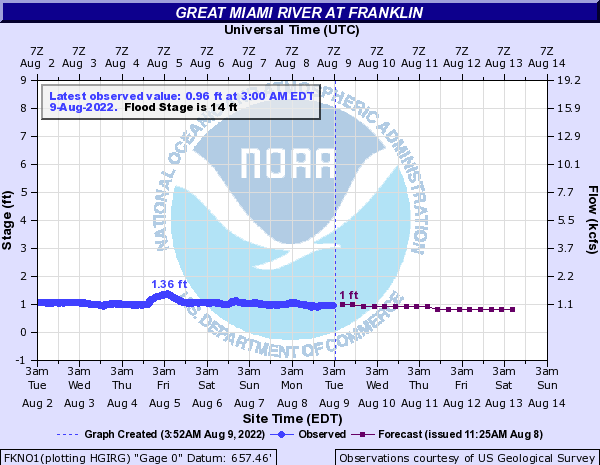 Great Miami River at Franklin