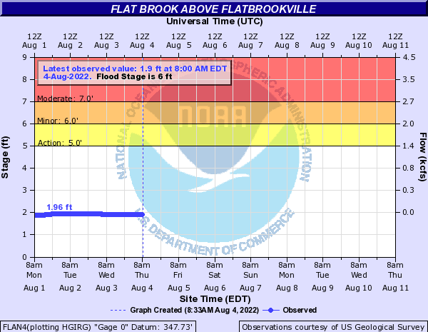 Flat Brook above Flatbrookville