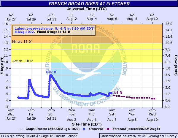 French Broad River at Fletcher