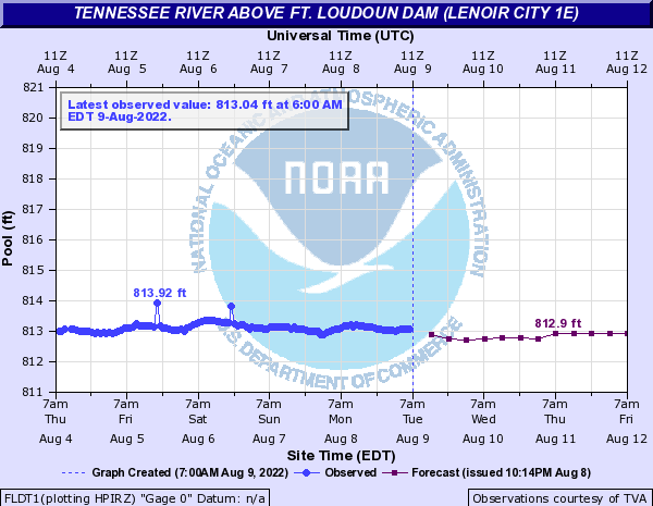 Tennessee River at Ft. Loudon Dam (Lenoir City 1E)